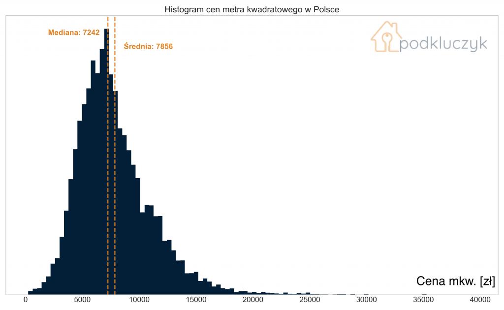 Zapaść rynku nieruchomości. Epidemia a ceny mieszkań. - histogram