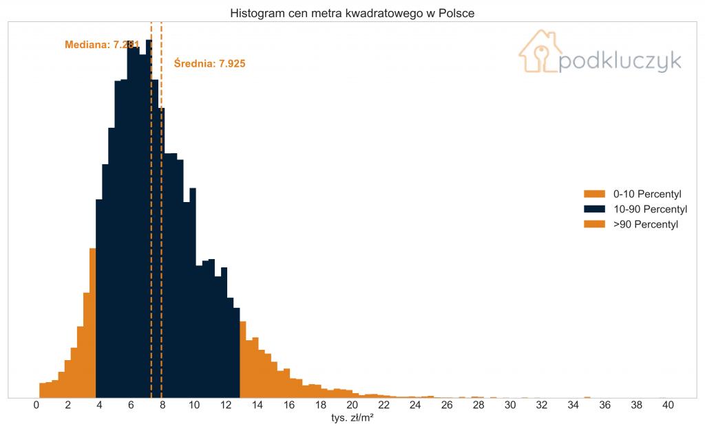 Druga fala pandemii a ceny nieruchomości - histogram cen