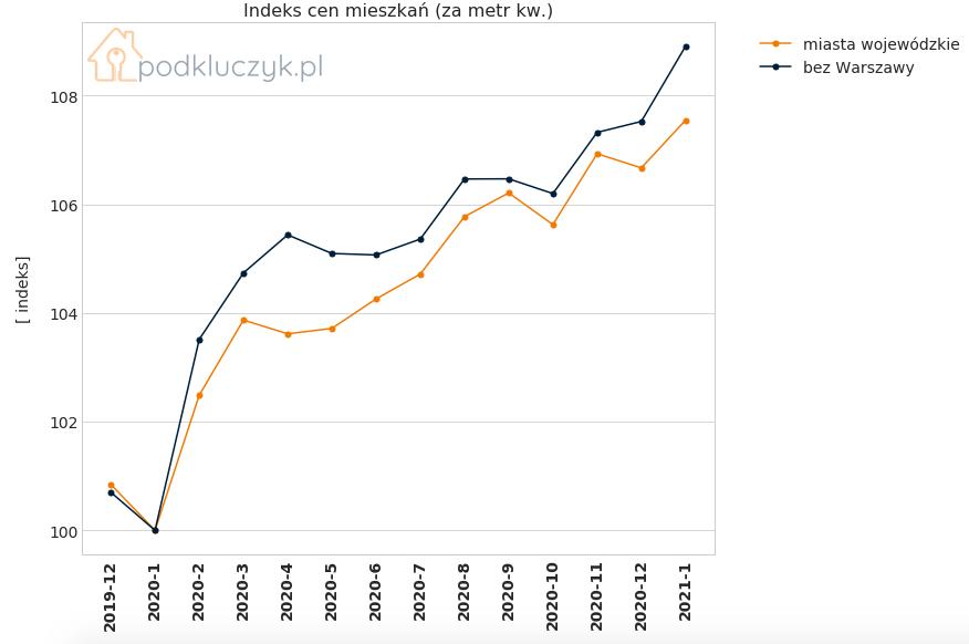 ceny nieruchomości w Polsce - indeks cen nieruchomości