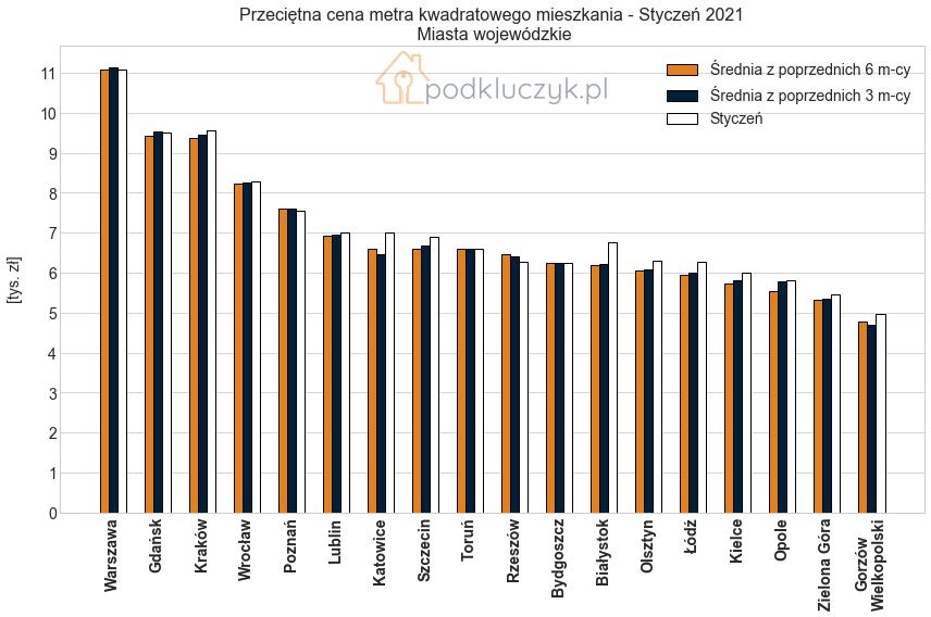 ceny nieruchomości w Polsce - miasta wojewódzkie