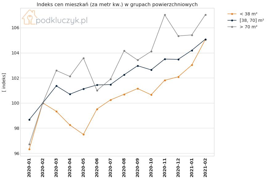 Ceny mieszkań w Polsce nieznacznie rosną. indeks cen