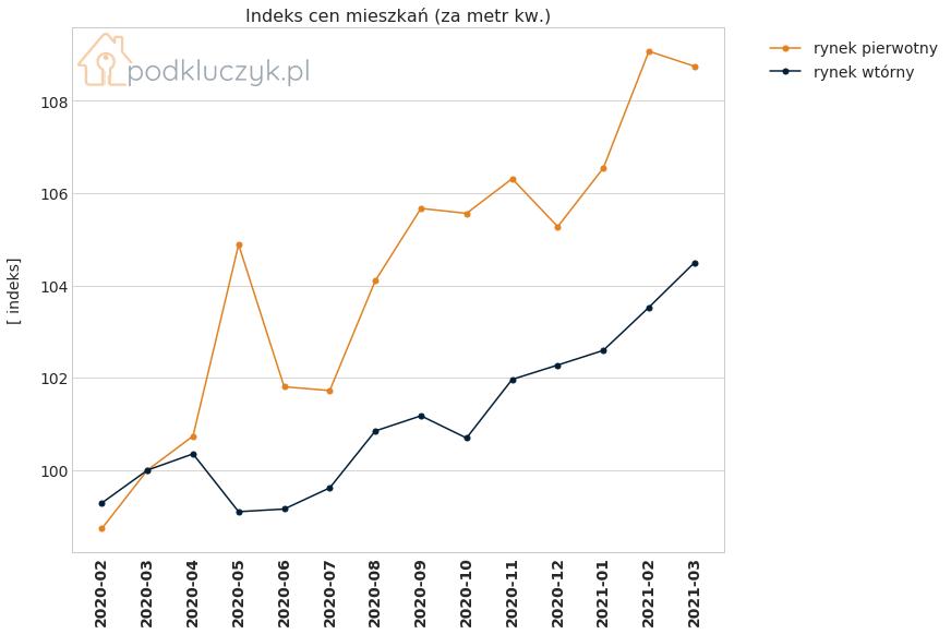 Raport cen nieruchomości - indeks cen nieruchomości rynek pierwotny i wtórny