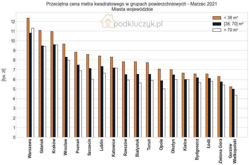 ceny nieruchomości w grupach powierzchniowych mieszkań - raport