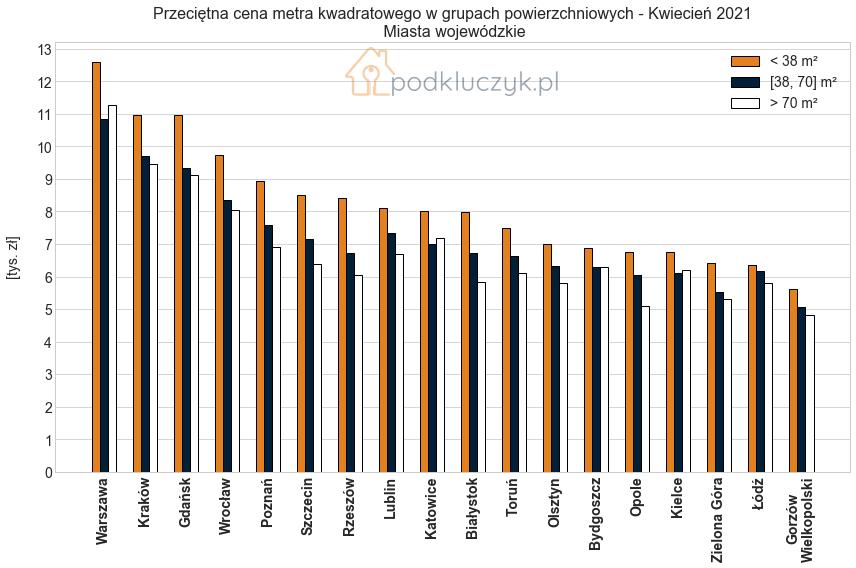 inflacja a ceny nieruchomosci - grupy miast