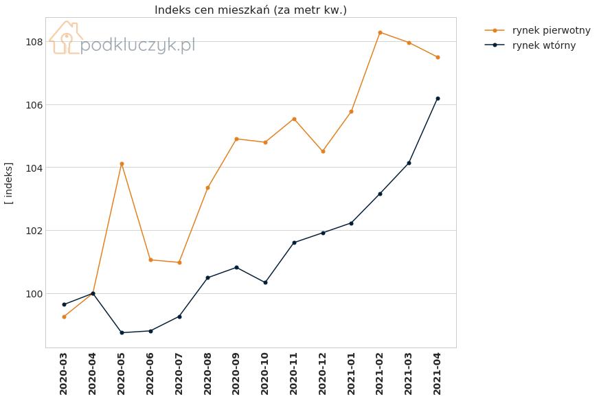 wzrost cen nieruchomości - indeks cen na rynku pierwotnym i wtórnym