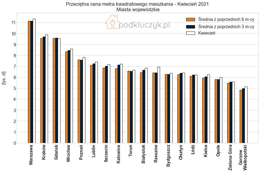 wzrost cen nieruchomosci - zmiana cen w miastach wojewódzkich