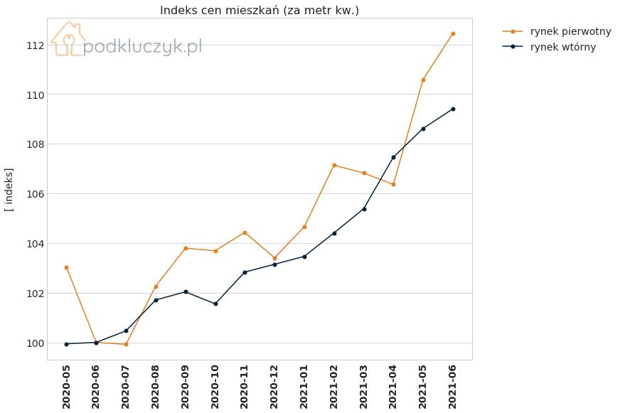 wzrost cen nieruchomości - indeks cen mieszkań