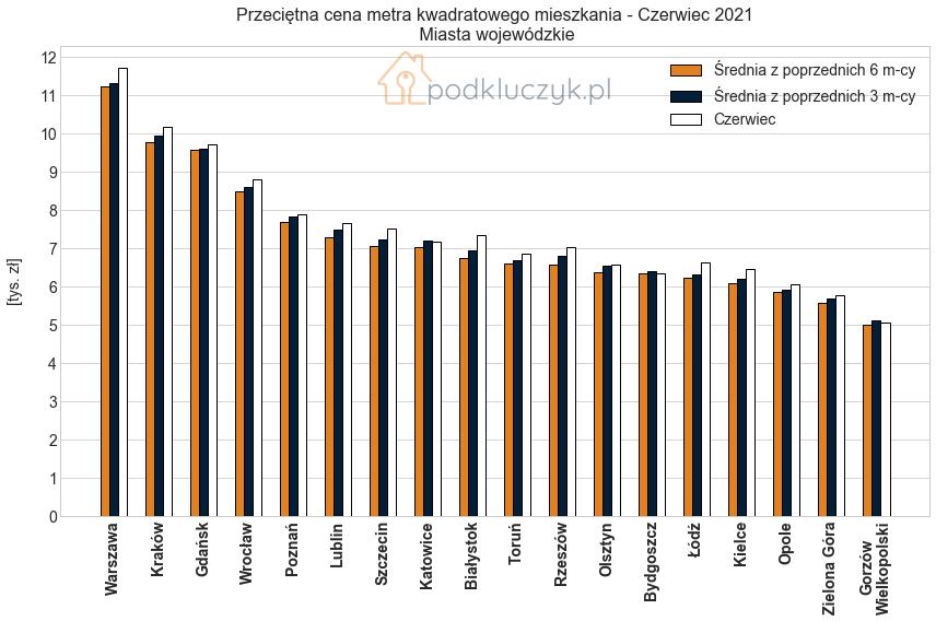 bańka na rynku nieruchomości - ceny w miastach wojewódzkich