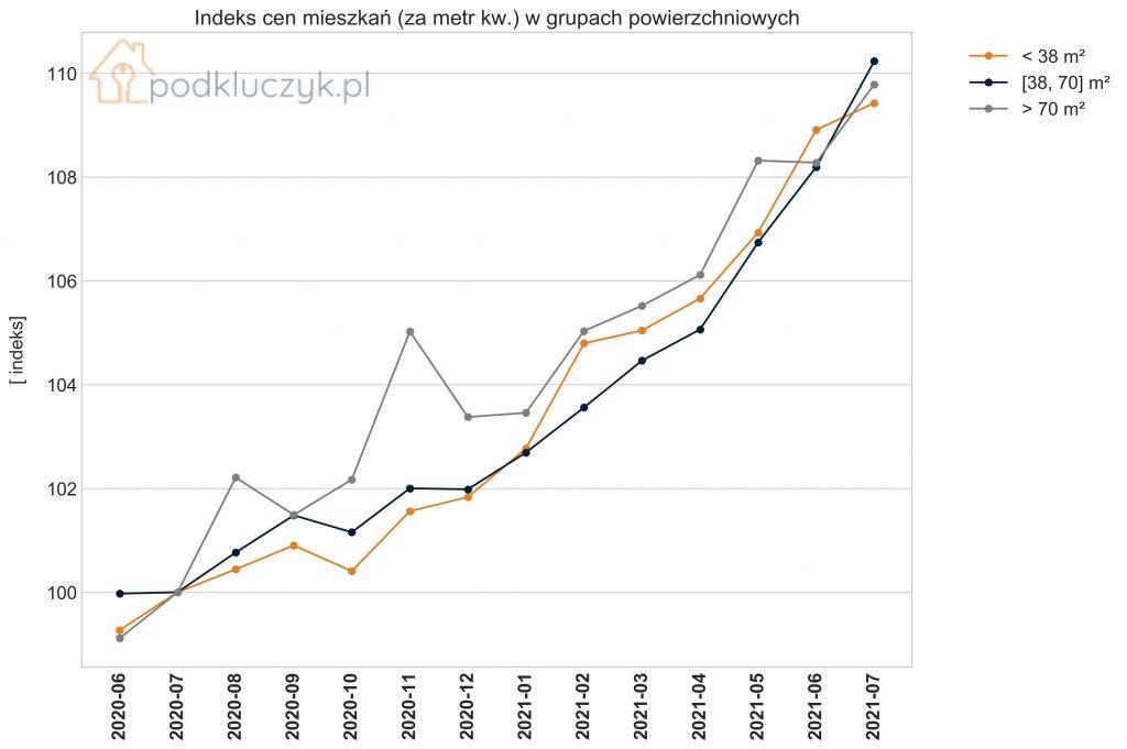 bańka mieszkaniowa - indeks cen dla małych, średnich i dużych mieszkań