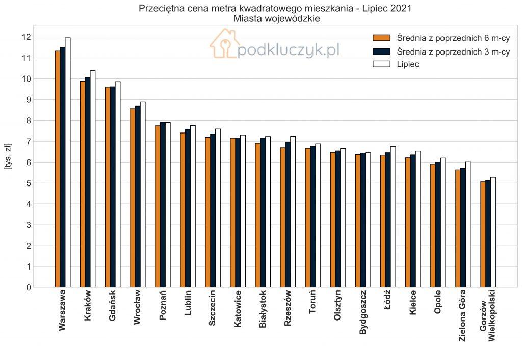 bańka mieszkaniowa - zmiana cen przeciętnych w województwach